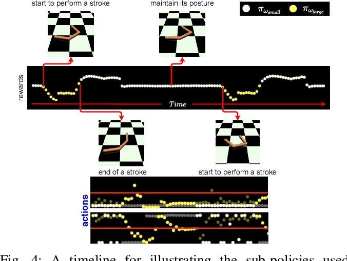 Figure 4 for Reducing the Deployment-Time Inference Control Costs of Deep Reinforcement Learning Agents via an Asymmetric Architecture
