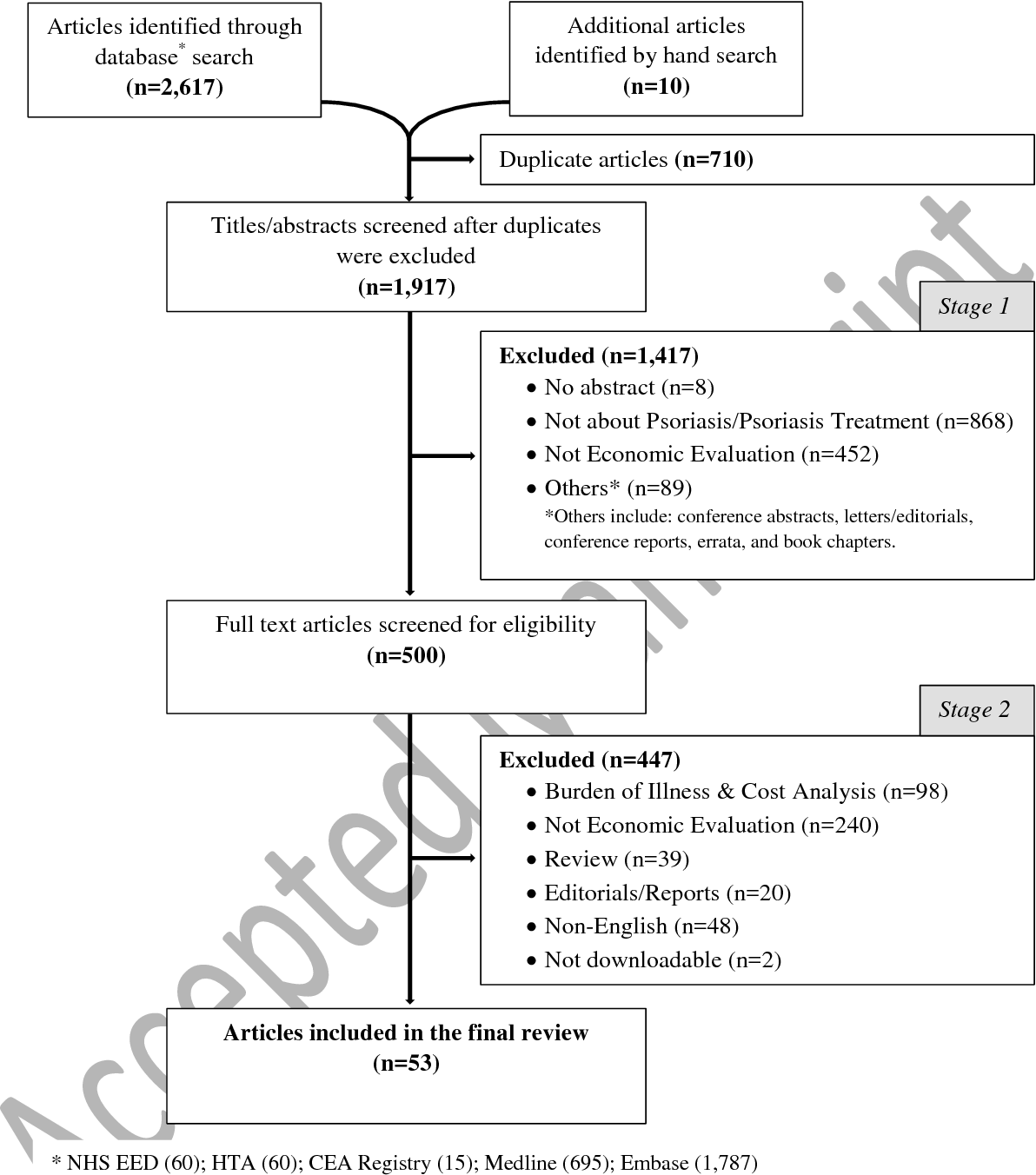 Figure 1 from Systematic Review of Cost-Effectiveness