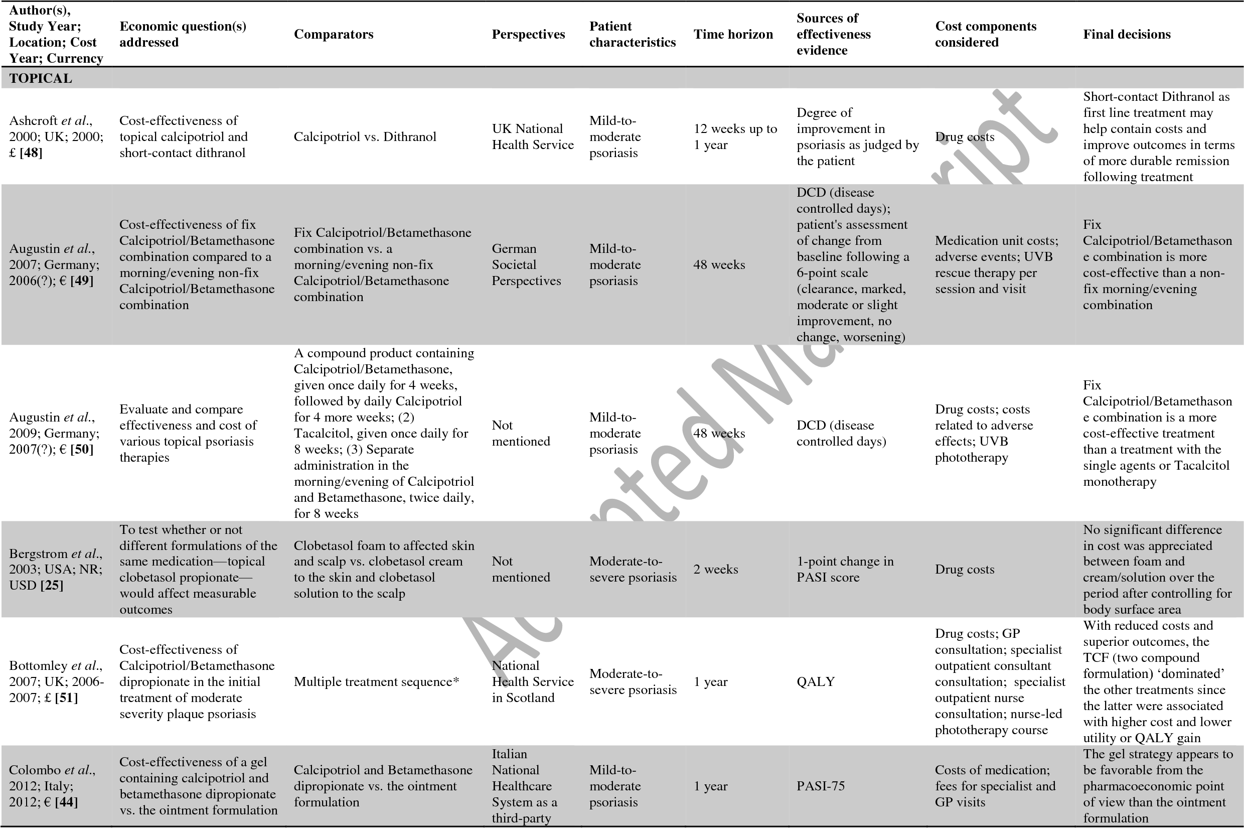 Systematic Review of Cost-Effectiveness Analyses of