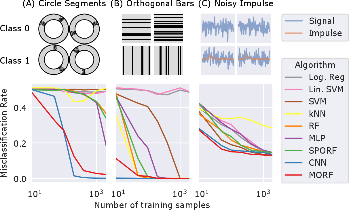 Figure 1 for Manifold Forests: Closing the Gap on Neural Networks