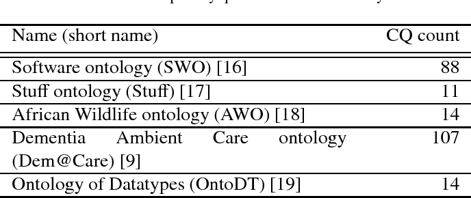 Figure 1 for Competency Questions and SPARQL-OWL Queries Dataset and Analysis