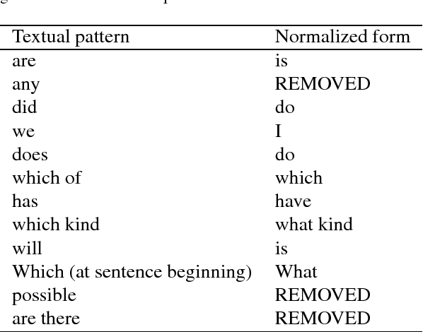 Figure 3 for Competency Questions and SPARQL-OWL Queries Dataset and Analysis