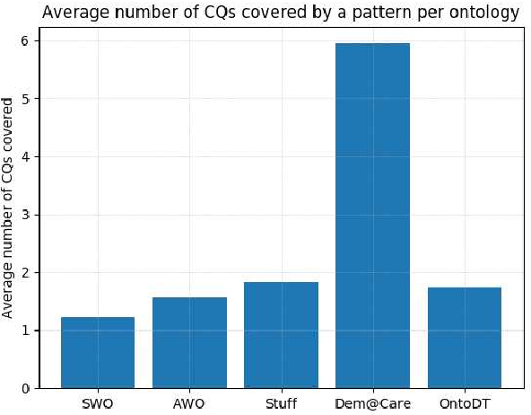 Figure 2 for Competency Questions and SPARQL-OWL Queries Dataset and Analysis