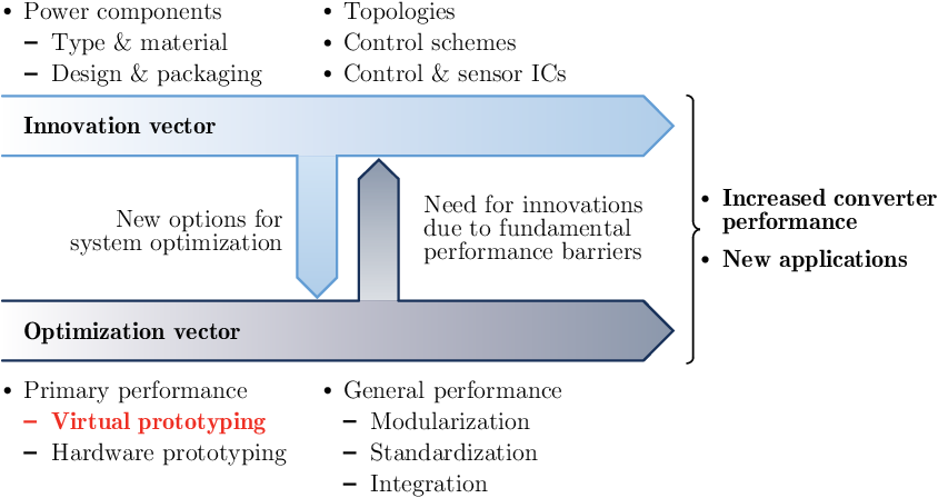 Figure 1 3 from Advanced Modeling and Multi-Objective Optimization