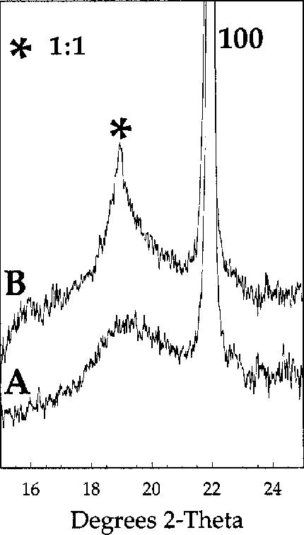 Figure 2 from Domain Growth in Pb(Mg 1/3 Ta 2/3 )O 3 Perovskite
