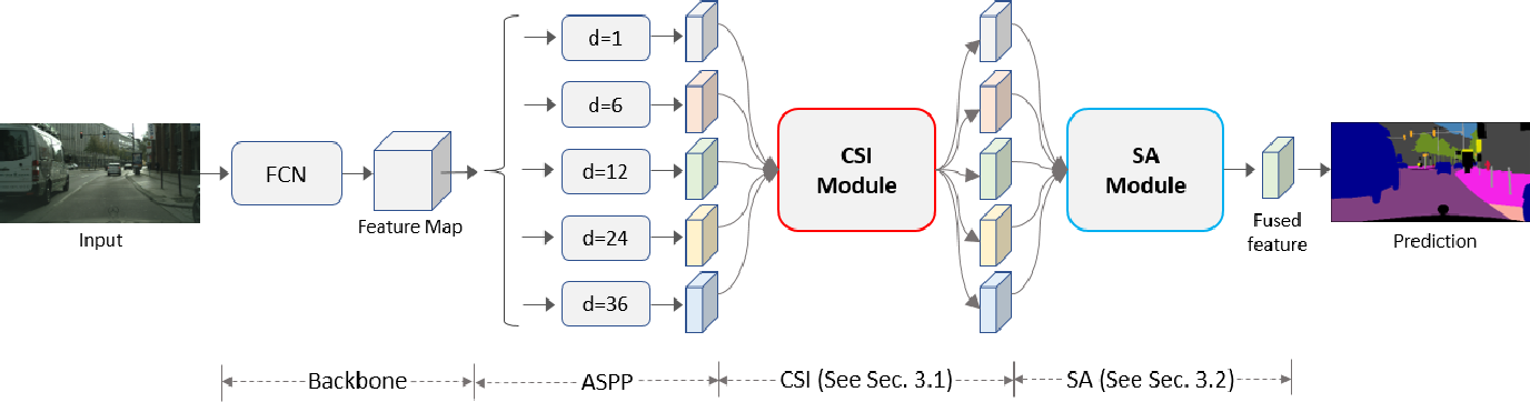 Figure 3 for CaseNet: Content-Adaptive Scale Interaction Networks for Scene Parsing