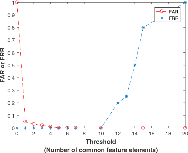Symmetric-Key Generation Protocol (SGenP) for Body Sensor