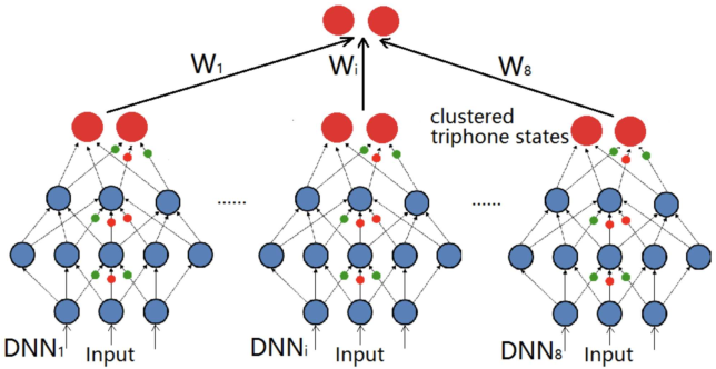 Figure 1 for Submodular Rank Aggregation on Score-based Permutations for Distributed Automatic Speech Recognition