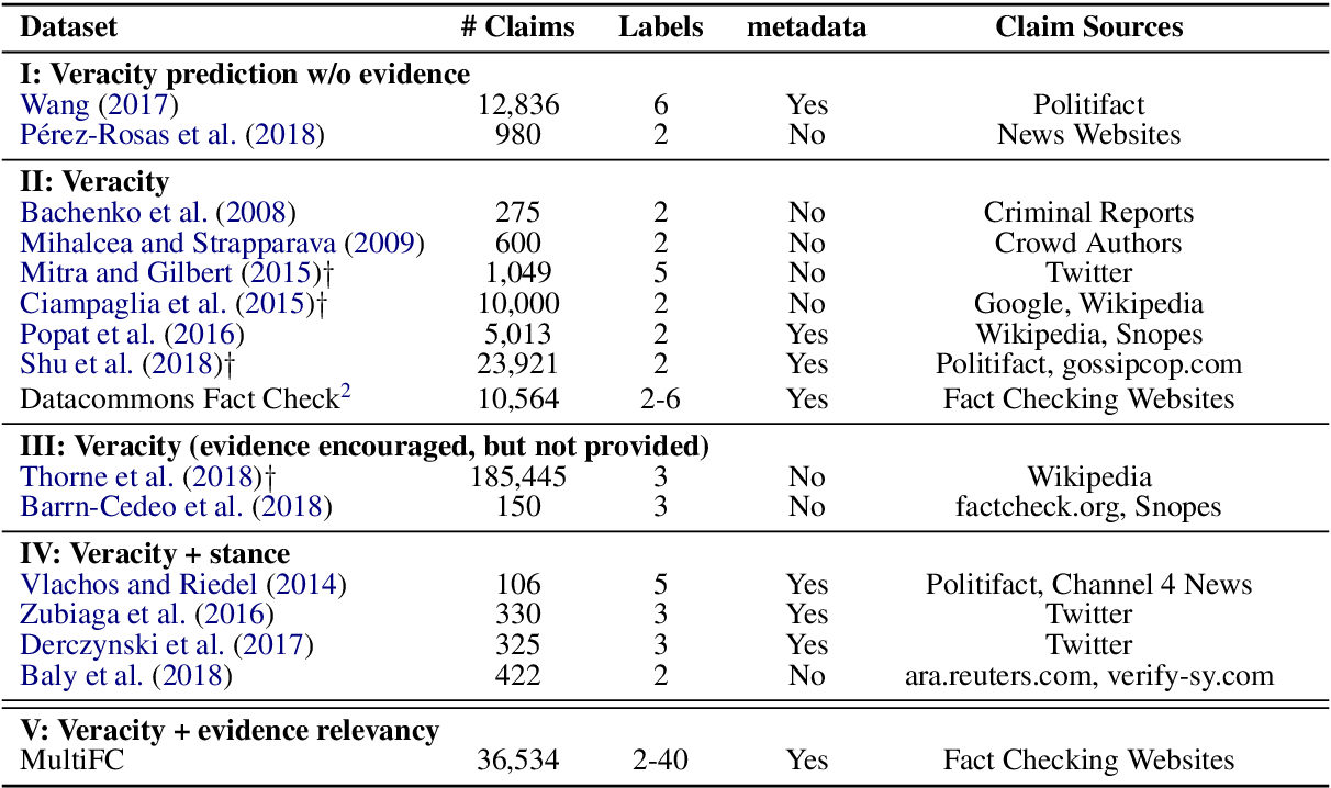 Figure 3 for MultiFC: A Real-World Multi-Domain Dataset for Evidence-Based Fact Checking of Claims