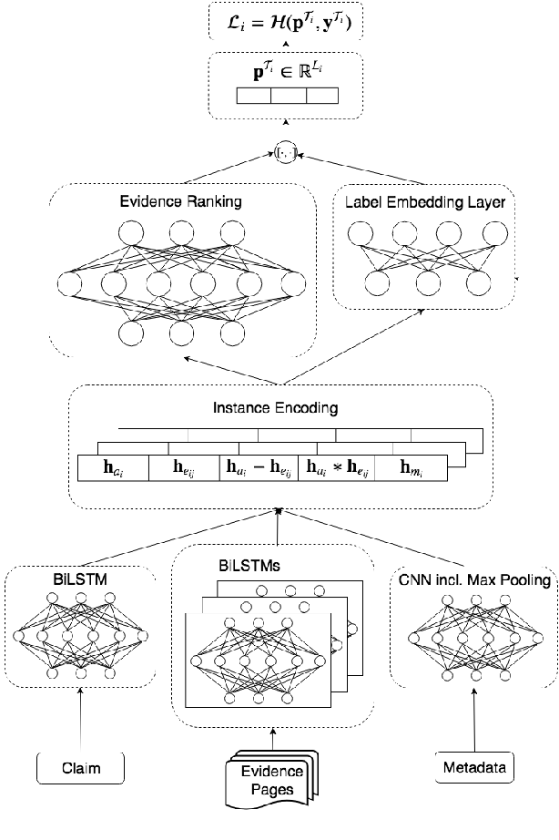 Figure 4 for MultiFC: A Real-World Multi-Domain Dataset for Evidence-Based Fact Checking of Claims