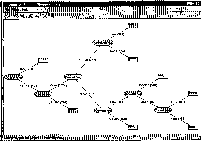 Figure 4 for Dependency Networks for Collaborative Filtering and Data Visualization