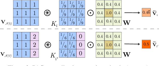 Figure 3 for Probabilistic Pixel-Adaptive Refinement Networks