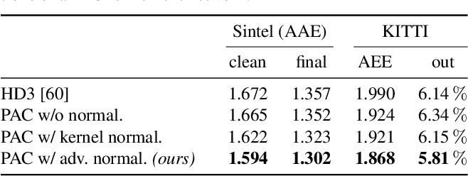 Figure 2 for Probabilistic Pixel-Adaptive Refinement Networks