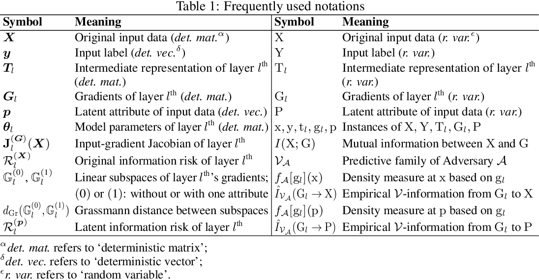 Figure 2 for Quantifying Information Leakage from Gradients