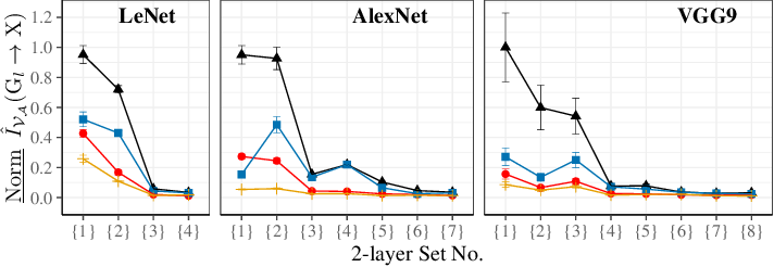 Figure 3 for Quantifying Information Leakage from Gradients