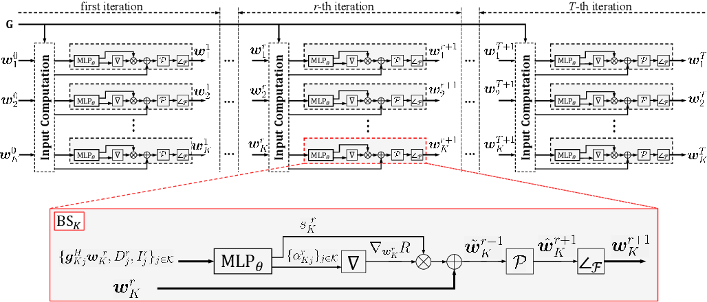 Figure 3 for Learning to Beamform in Heterogeneous Massive MIMO Networks