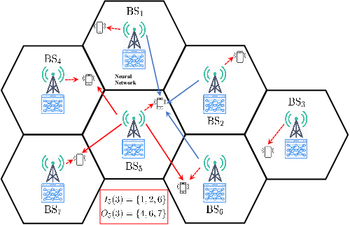 Figure 4 for Learning to Beamform in Heterogeneous Massive MIMO Networks