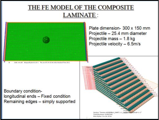 Modelling, analysis and simulation of hard body impact damge in