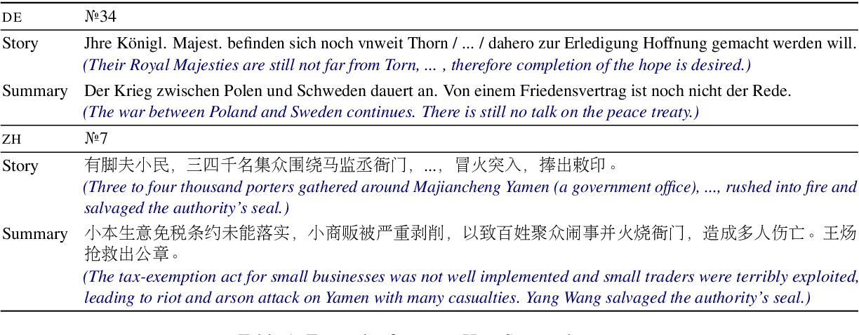 Figure 1 for Summarising Historical Text in Modern Languages