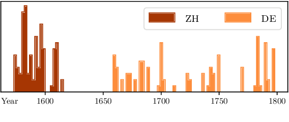 Figure 2 for Summarising Historical Text in Modern Languages