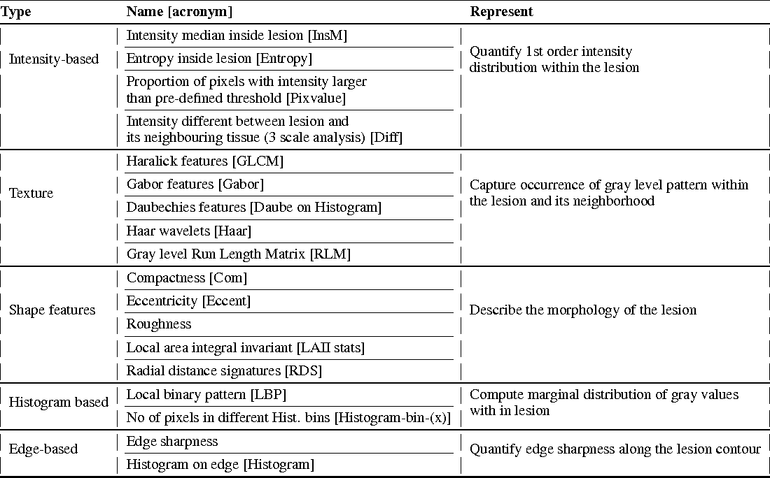 Figure 2 for Computerized Multiparametric MR image Analysis for Prostate Cancer Aggressiveness-Assessment