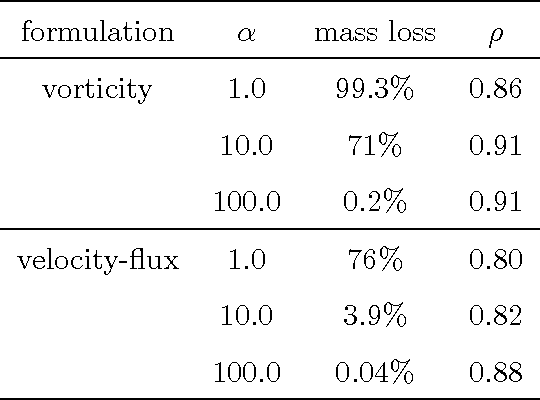 Table 2 from An alternative least-squares formulation of the