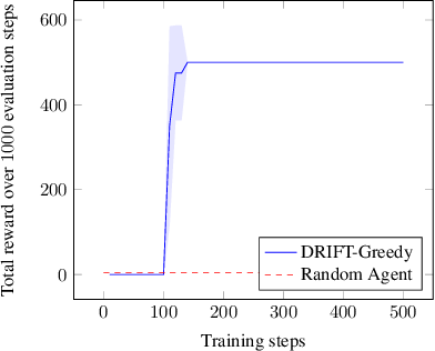 Figure 3 for DRIFT: Deep Reinforcement Learning for Functional Software Testing