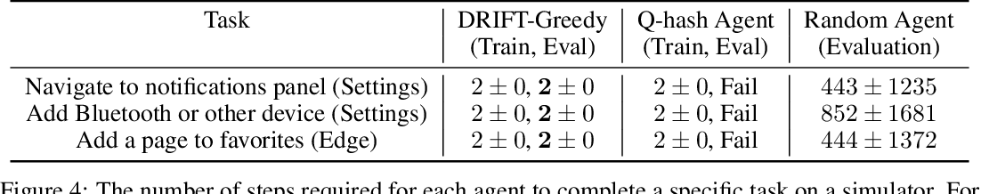 Figure 4 for DRIFT: Deep Reinforcement Learning for Functional Software Testing