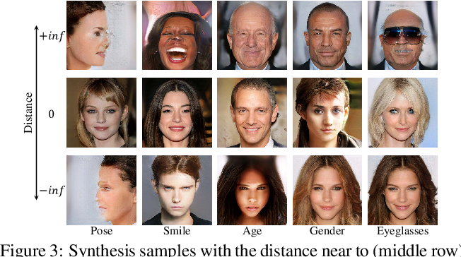 Figure 4 for Interpreting the Latent Space of GANs for Semantic Face Editing
