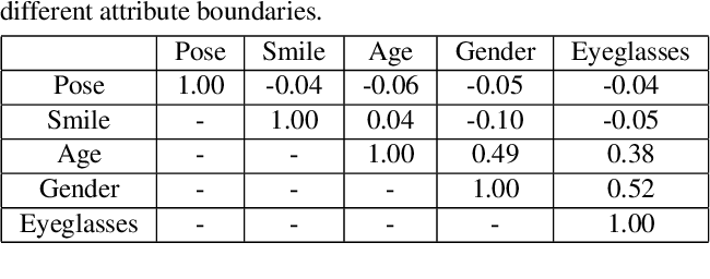 Figure 3 for Interpreting the Latent Space of GANs for Semantic Face Editing
