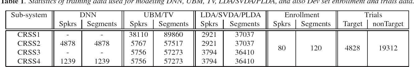 Figure 1 for UTD-CRSS Systems for 2016 NIST Speaker Recognition Evaluation