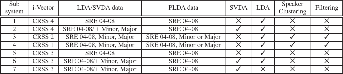 Figure 2 for UTD-CRSS Systems for 2016 NIST Speaker Recognition Evaluation
