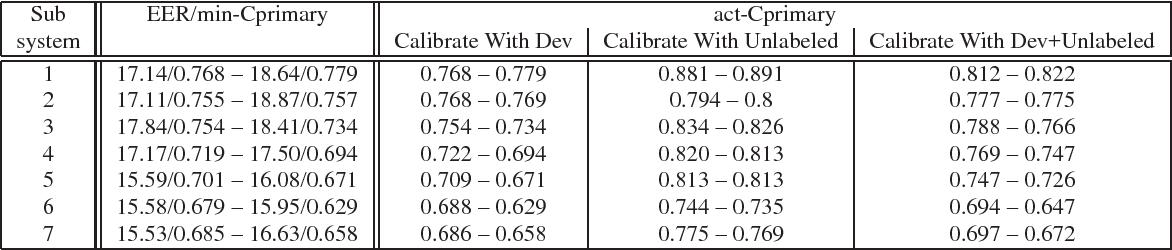 Figure 4 for UTD-CRSS Systems for 2016 NIST Speaker Recognition Evaluation