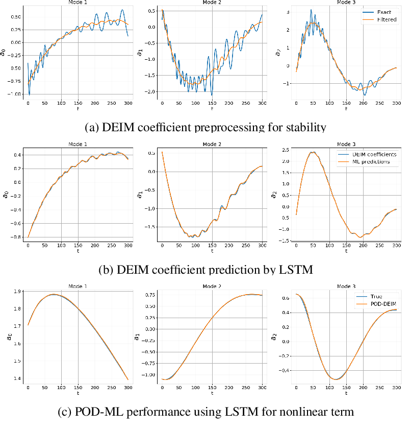 Figure 2 for Using recurrent neural networks for nonlinear component computation in advection-dominated reduced-order models
