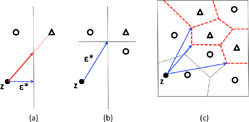 Figure 1 for Evaluating the Robustness of Nearest Neighbor Classifiers: A Primal-Dual Perspective