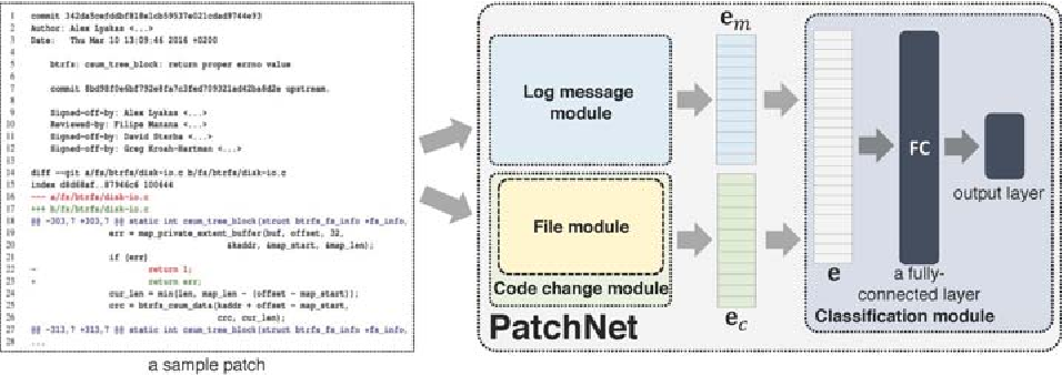 Figure 1 for PatchNet: A Tool for Deep Patch Classification