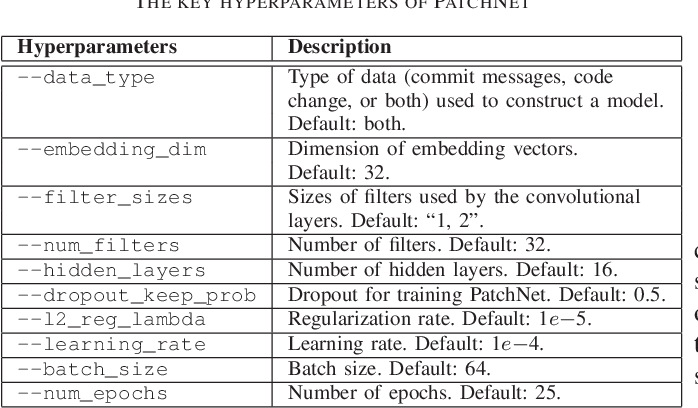 Figure 3 for PatchNet: A Tool for Deep Patch Classification