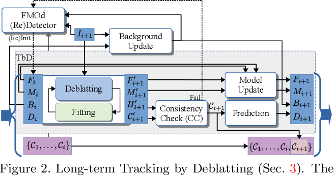 Figure 2 for Intra-frame Object Tracking by Deblatting