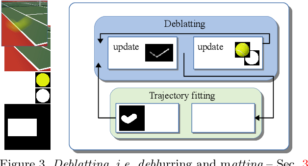 Figure 3 for Intra-frame Object Tracking by Deblatting