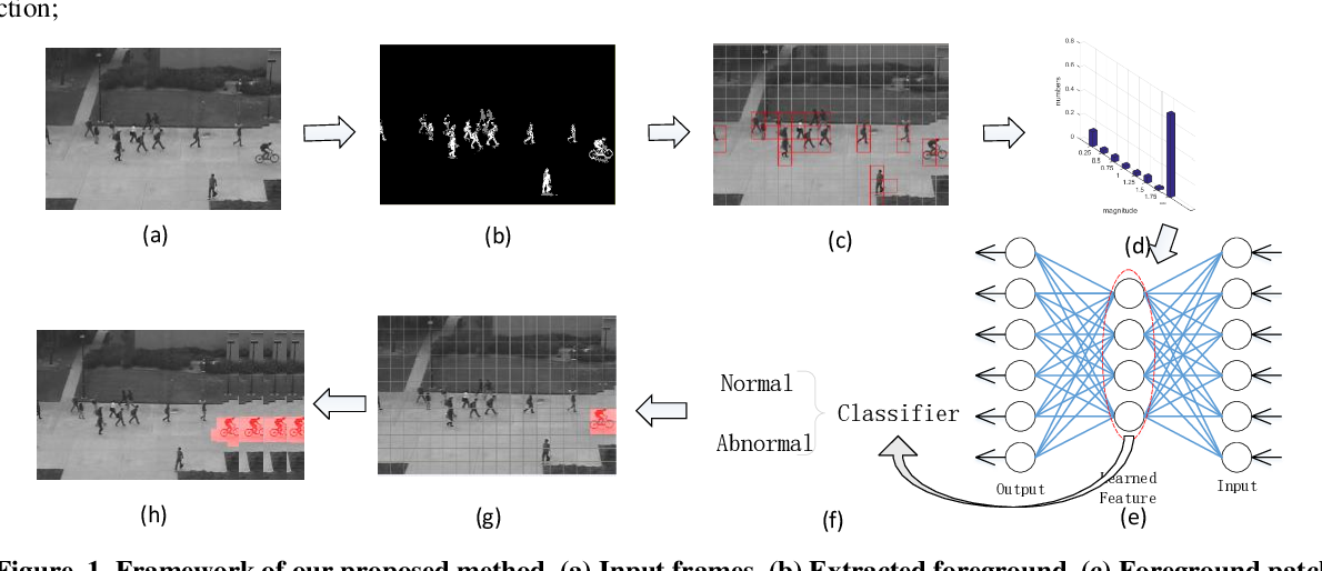 Figure 1 for Real-Time Anomaly Detection With HMOF Feature
