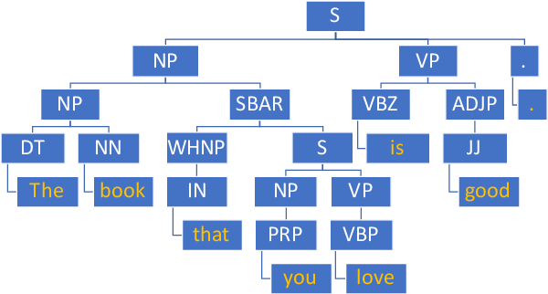 Figure 1 for Syntax-Infused Variational Autoencoder for Text Generation