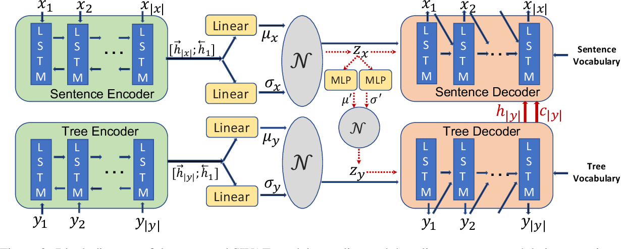 Figure 3 for Syntax-Infused Variational Autoencoder for Text Generation