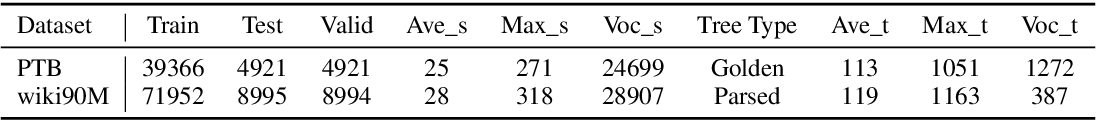 Figure 2 for Syntax-Infused Variational Autoencoder for Text Generation