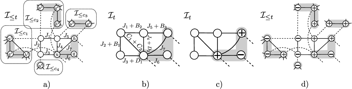 Figure 3 for Tractable Minor-free Generalization of Planar Zero-field Ising Models