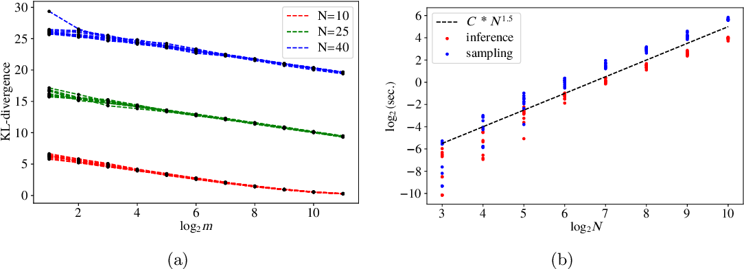 Figure 4 for Tractable Minor-free Generalization of Planar Zero-field Ising Models