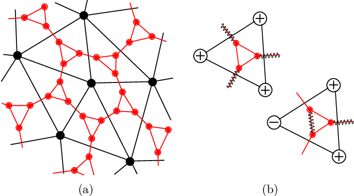 Figure 1 for Tractable Minor-free Generalization of Planar Zero-field Ising Models