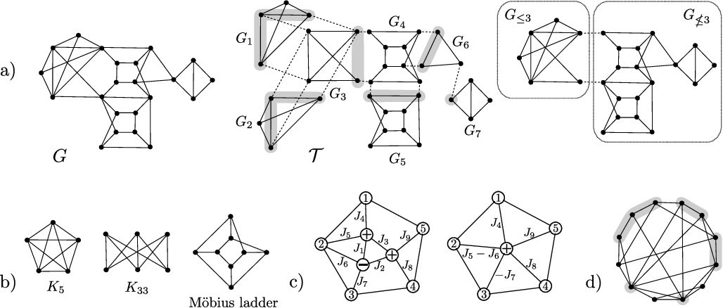 Figure 2 for Tractable Minor-free Generalization of Planar Zero-field Ising Models