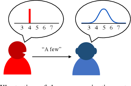 Figure 1 for Learning Approximate and Exact Numeral Systems via Reinforcement Learning