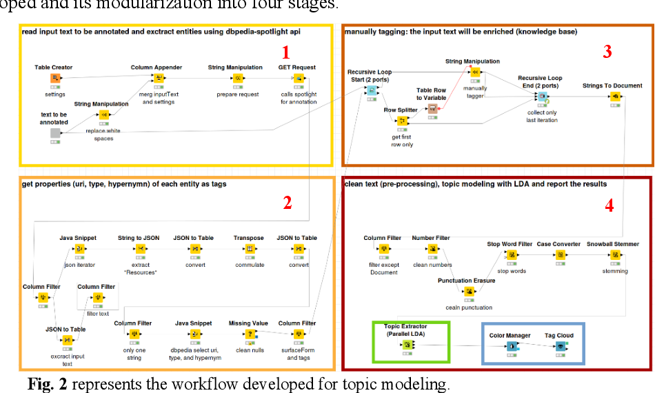 Figure 2 for AI supported Topic Modeling using KNIME-Workflows