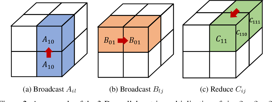 Figure 3 for Maximizing Parallelism in Distributed Training for Huge Neural Networks